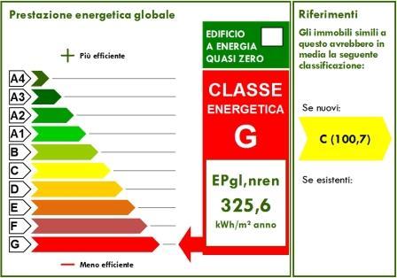 tabella classificazione energetica